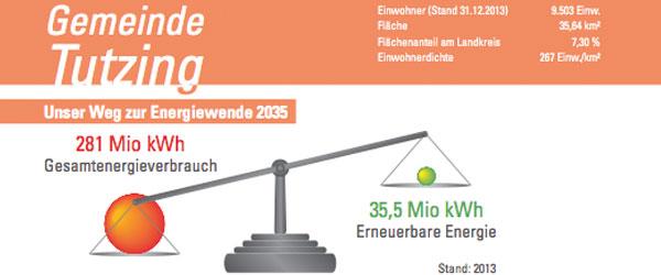 Umwelt & Energie 3
