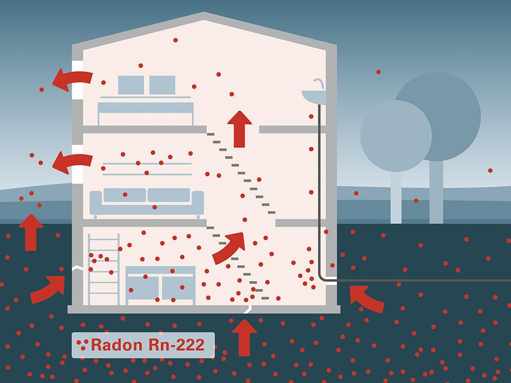 Grafik Übersicht Radonverteilung in Häusern